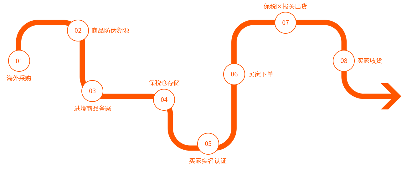 跨境电商(图2)