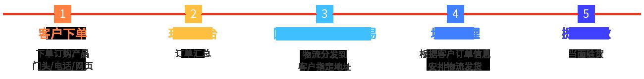 跨境电商(图1)