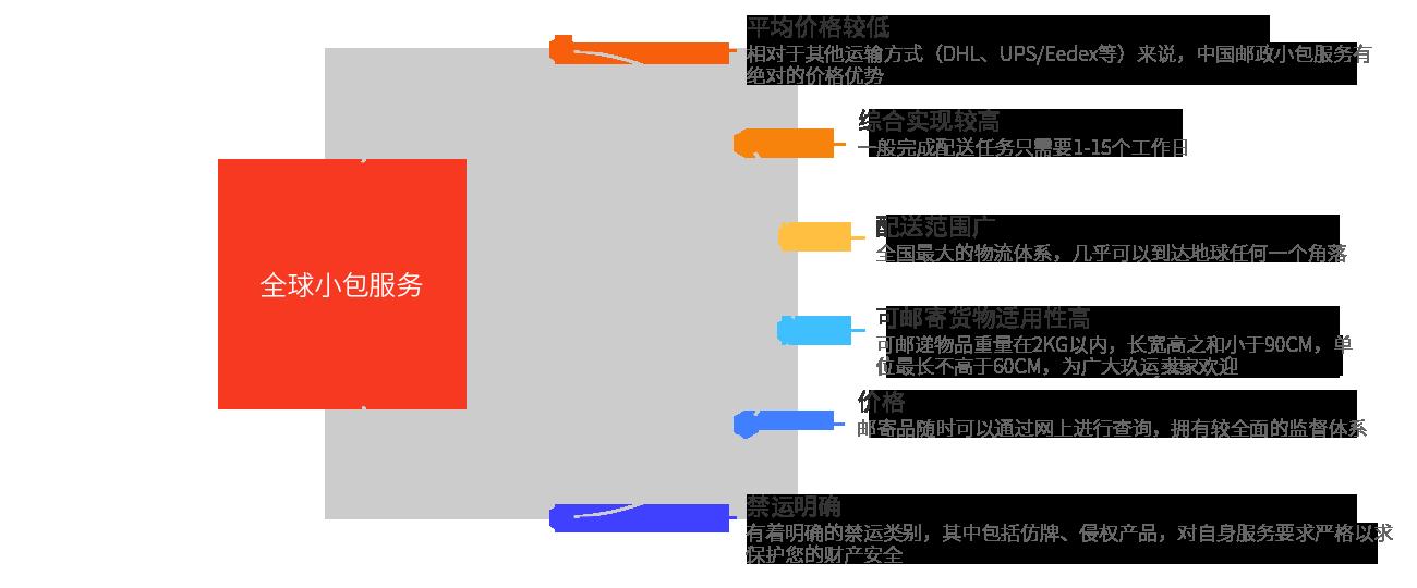 跨境电商(图4)