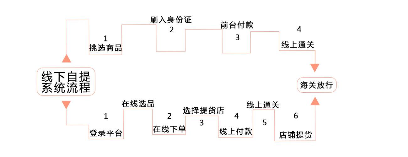 O2O线下自提系统(图1)